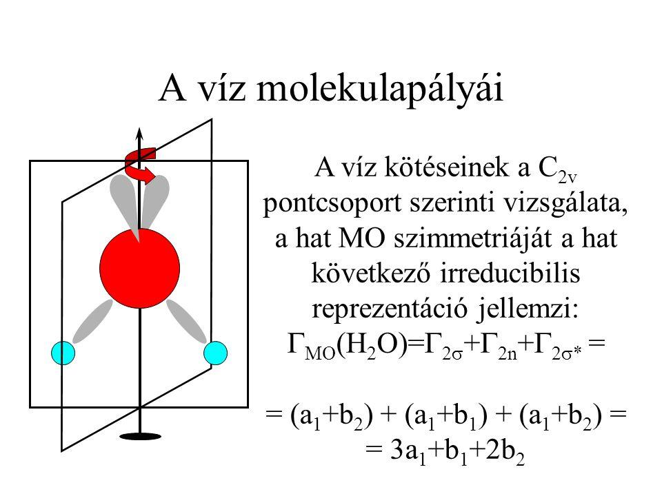 A víz molekulapályái