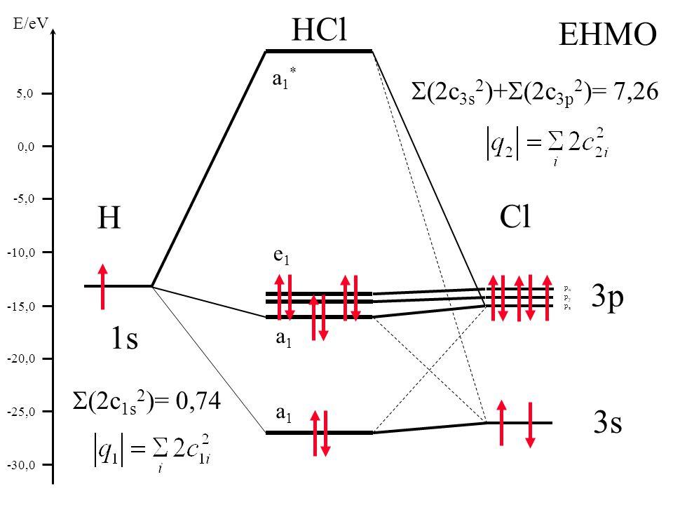 HCl EHMO H Cl 3p 1s 3s S(2c3s2)+S(2c3p2)= 7,26 S(2c1s2)= 0,74 a1* e1