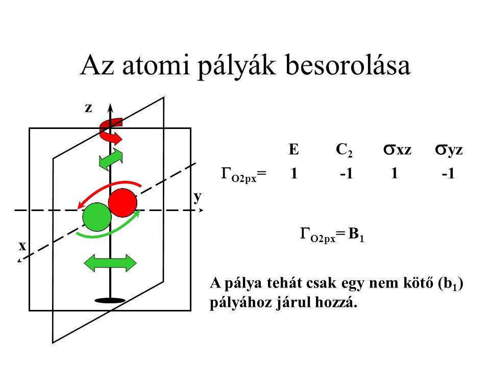 Az atomi pályák besorolása