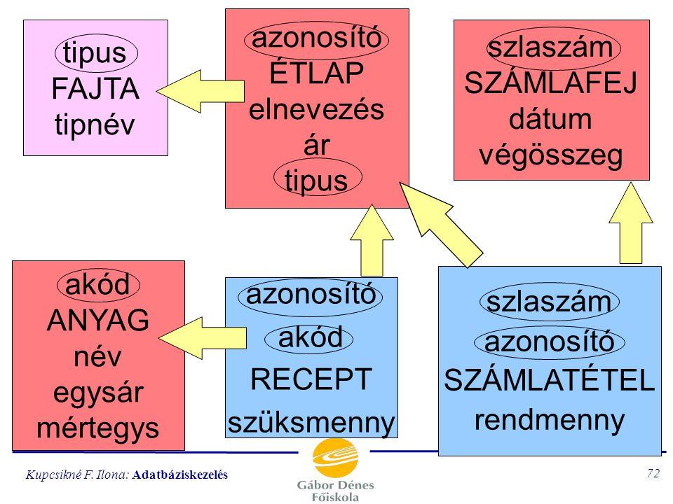 azonosító ÉTLAP elnevezés ár tipus tipus FAJTA tipnév