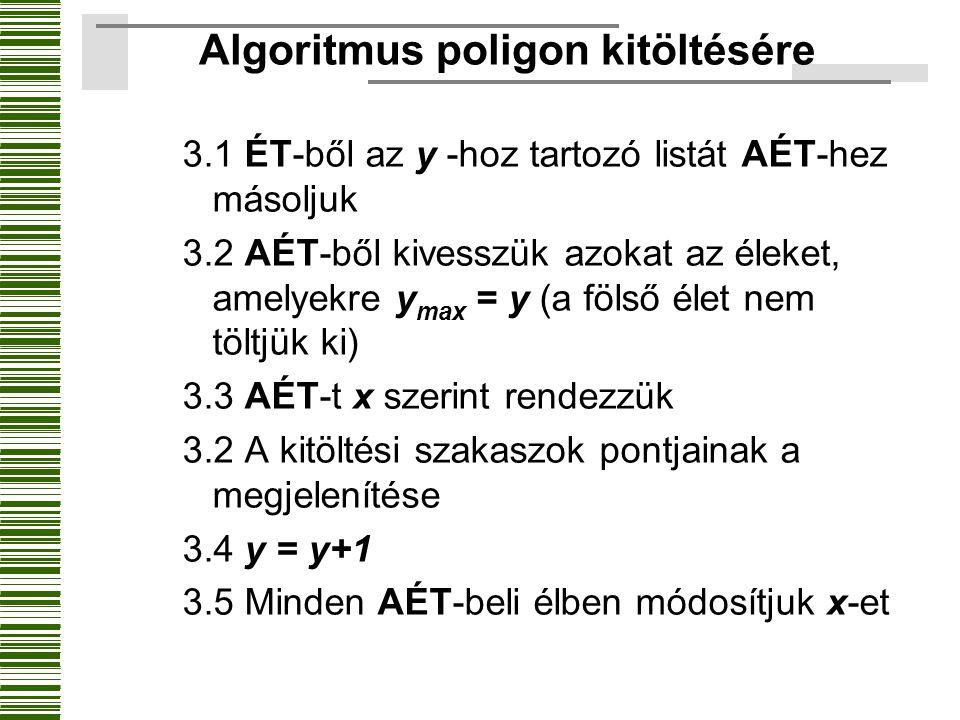 Algoritmus poligon kitöltésére