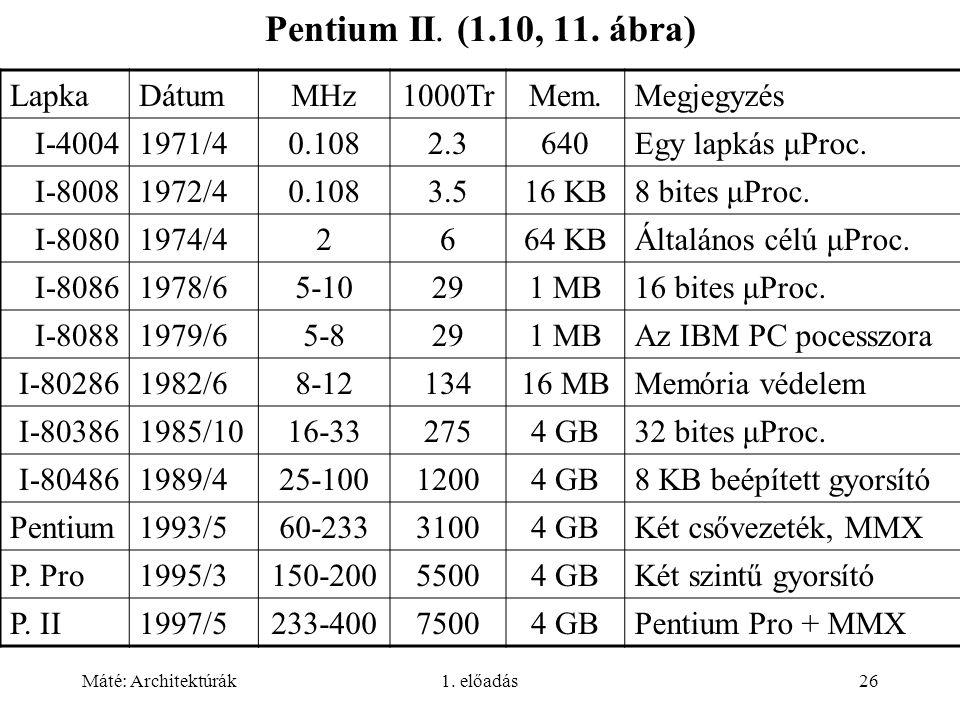 Pentium II. (1.10, 11. ábra) Lapka Dátum MHz 1000Tr Mem. Megjegyzés