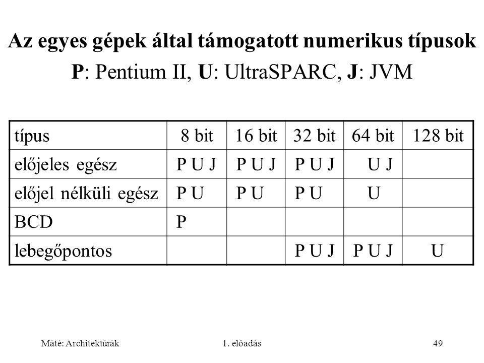 Az egyes gépek által támogatott numerikus típusok