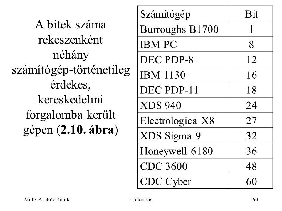 A bitek száma rekeszenként néhány számítógép-történetileg érdekes, kereskedelmi forgalomba került gépen (2.10. ábra)