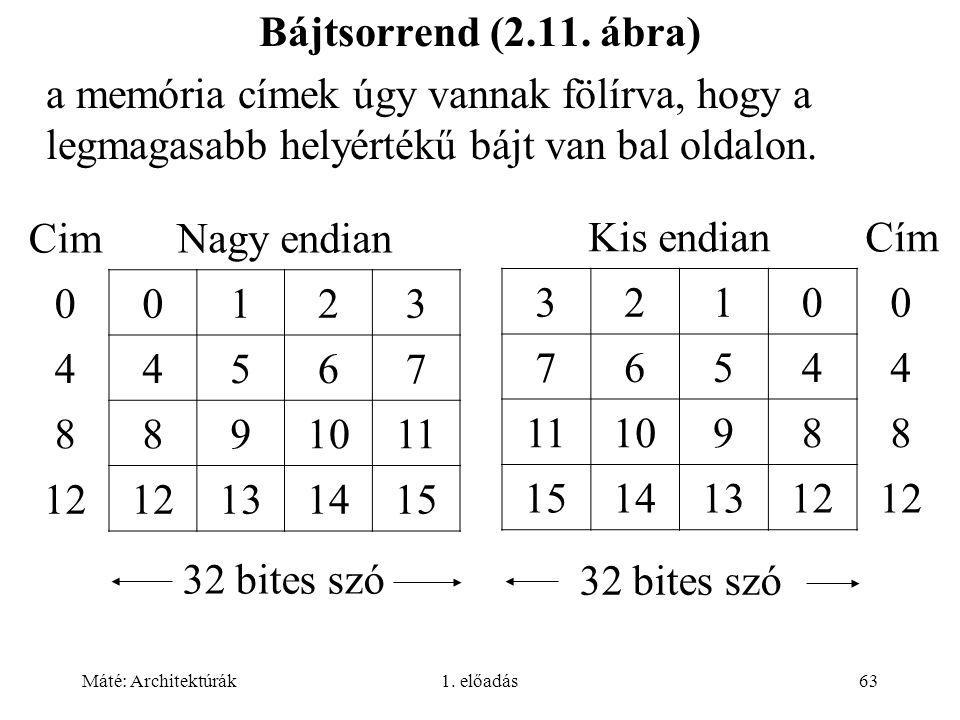 Bájtsorrend (2.11. ábra) a memória címek úgy vannak fölírva, hogy a legmagasabb helyértékű bájt van bal oldalon.