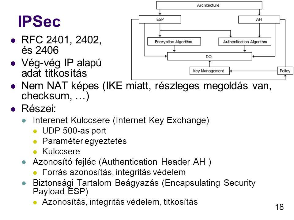 IPSec RFC 2401, 2402, és 2406 Vég-vég IP alapú adat titkosítás