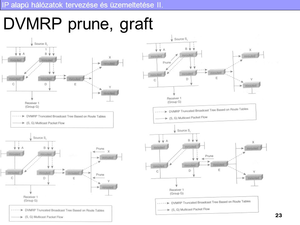 DVMRP prune, graft