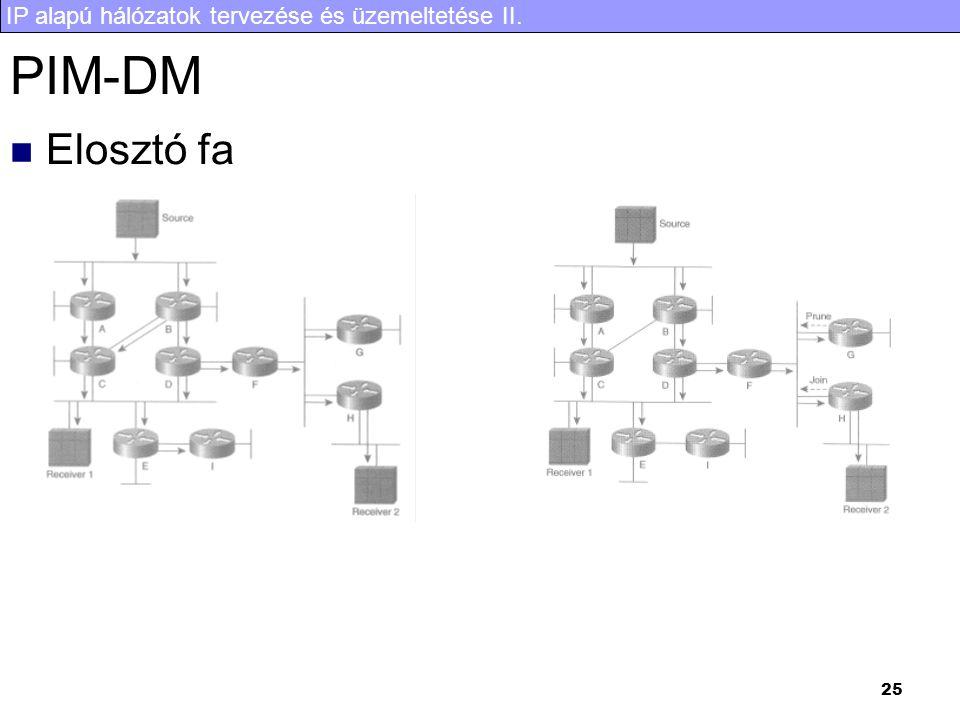 PIM-DM Elosztó fa