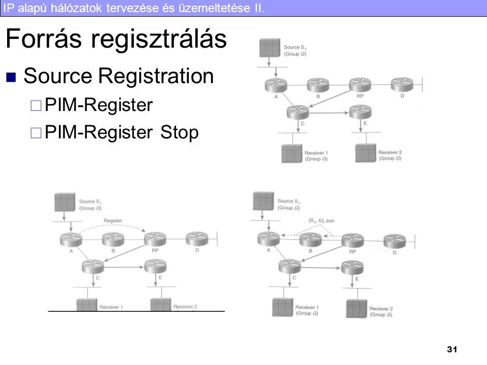 Forrás regisztrálás Source Registration PIM-Register PIM-Register Stop