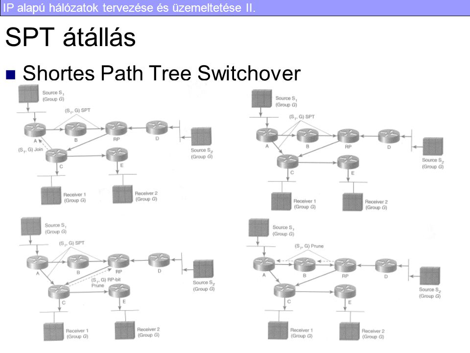 SPT átállás Shortes Path Tree Switchover