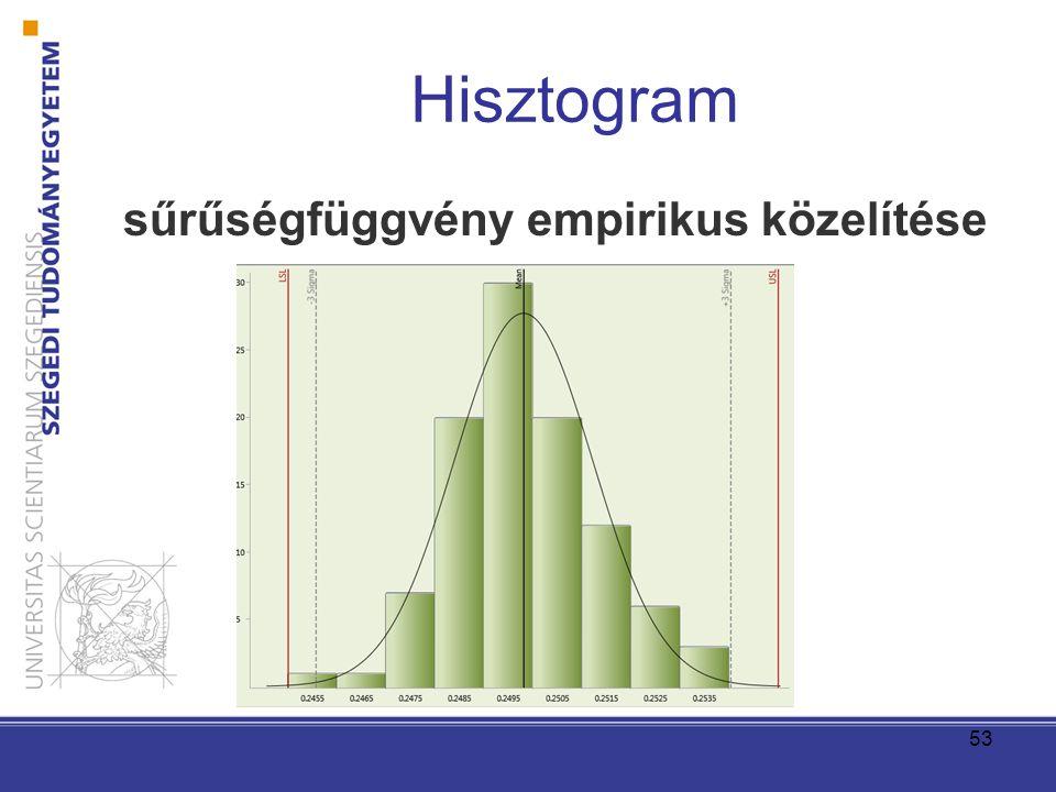 Hisztogram sűrűségfüggvény empirikus közelítése 53