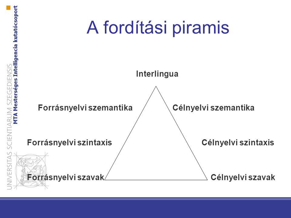 A fordítási piramis Interlingua