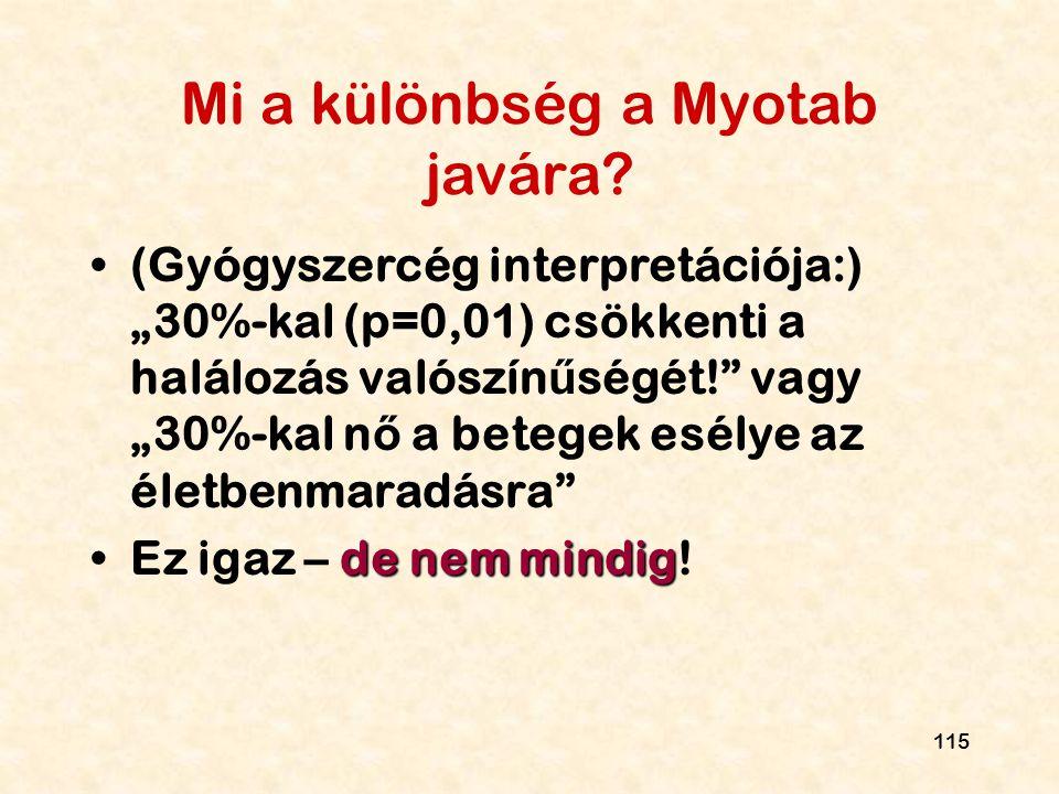 Mi a különbség a Myotab javára