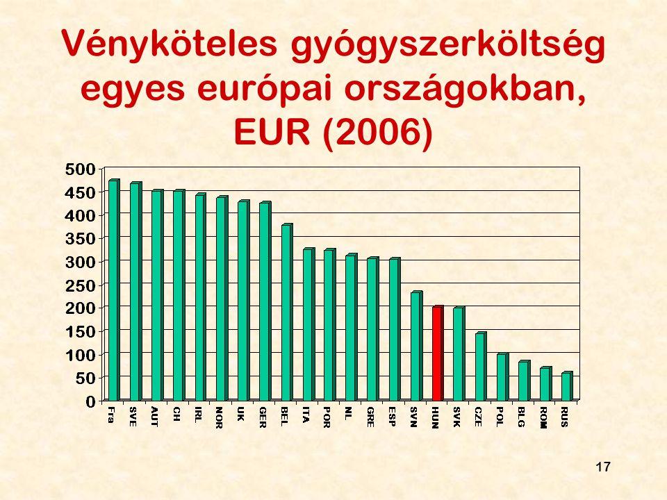 Vényköteles gyógyszerköltség egyes európai országokban, EUR (2006)