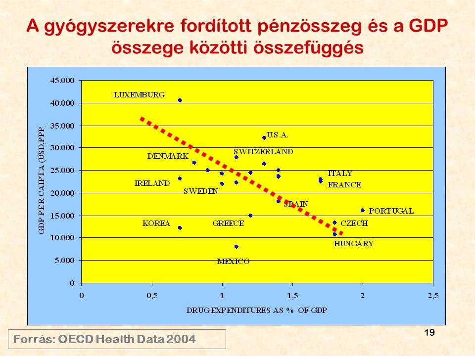 A gyógyszerekre fordított pénzösszeg és a GDP összege közötti összefüggés