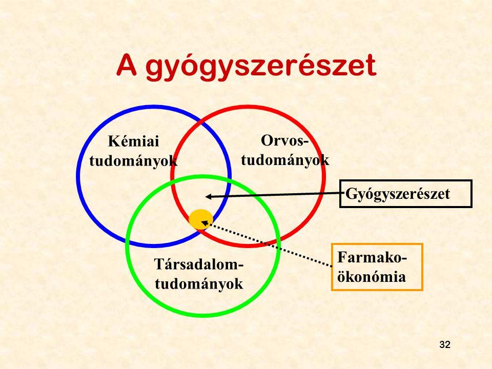 Társadalom- tudományok