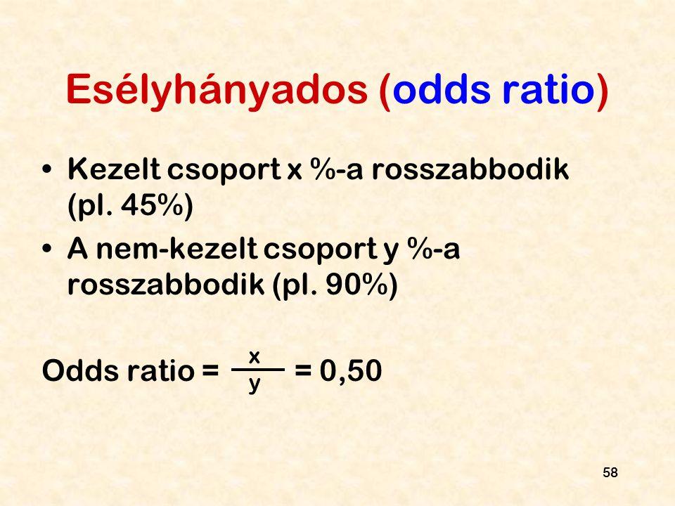 Esélyhányados (odds ratio)