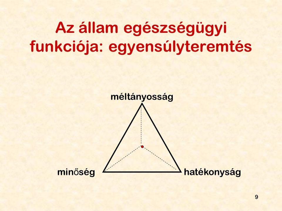 Az állam egészségügyi funkciója: egyensúlyteremtés