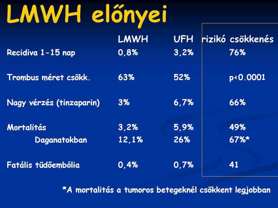 LMWH előnyei LMWH UFH rizikó csökkenés Recidiva 1-15 nap 0,8% 3,2% 76%