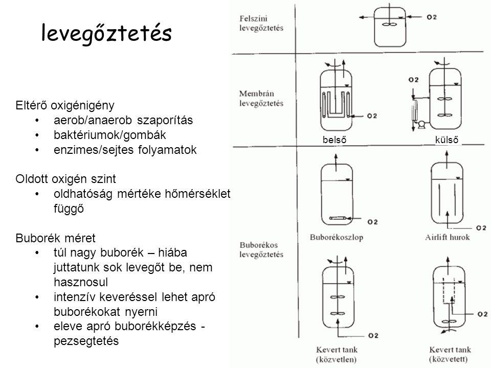 levegőztetés Eltérő oxigénigény aerob/anaerob szaporítás