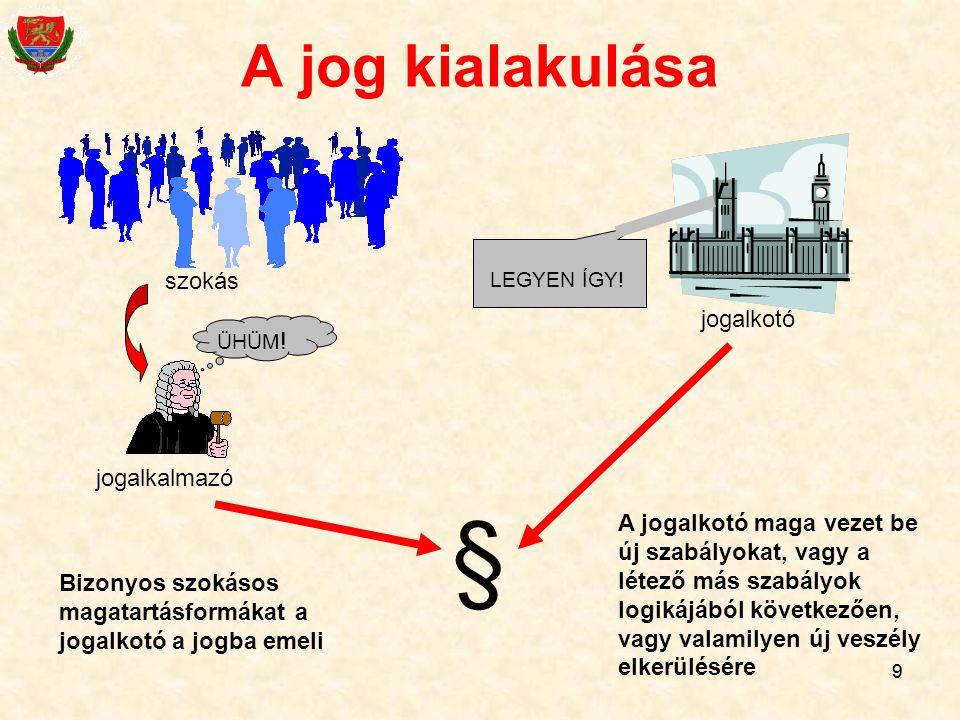 § A jog kialakulása szokás jogalkotó jogalkalmazó