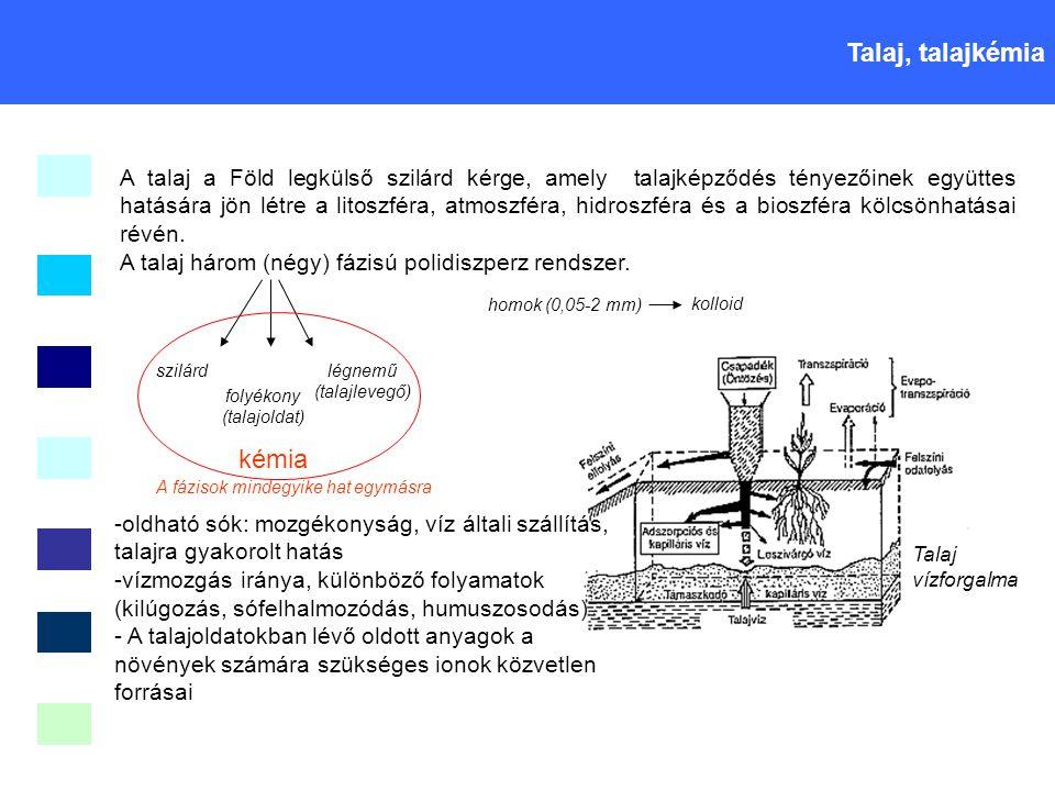 Talaj, talajkémia kémia