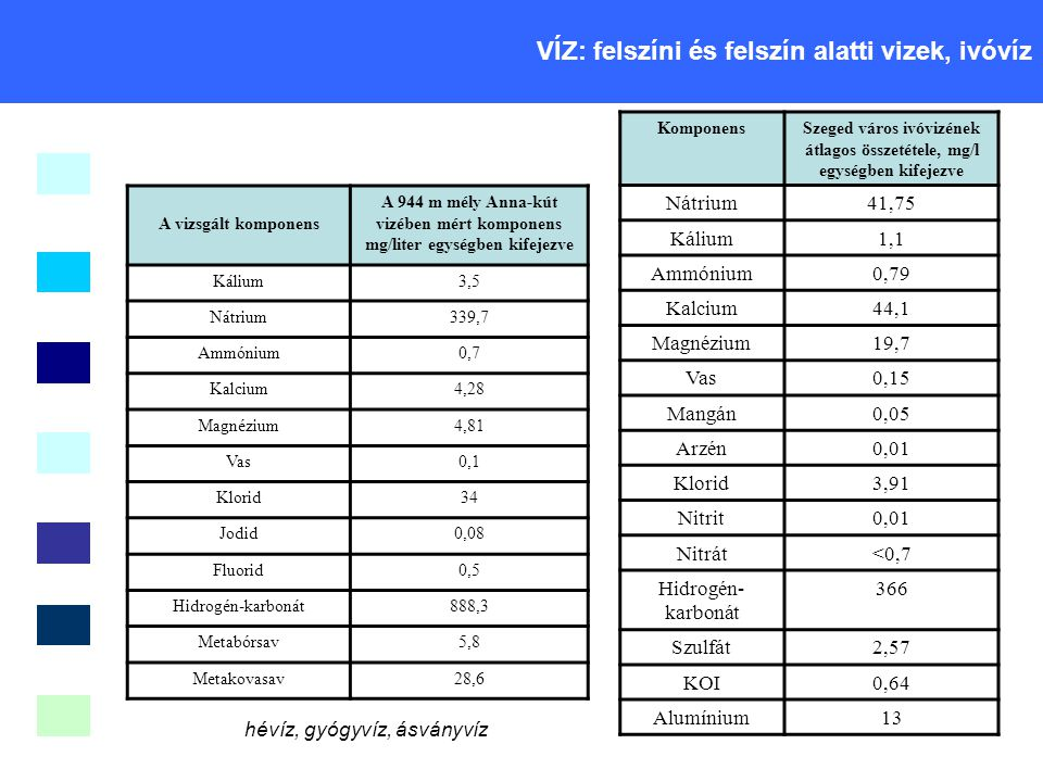 Szeged város ivóvizének átlagos összetétele, mg/l egységben kifejezve