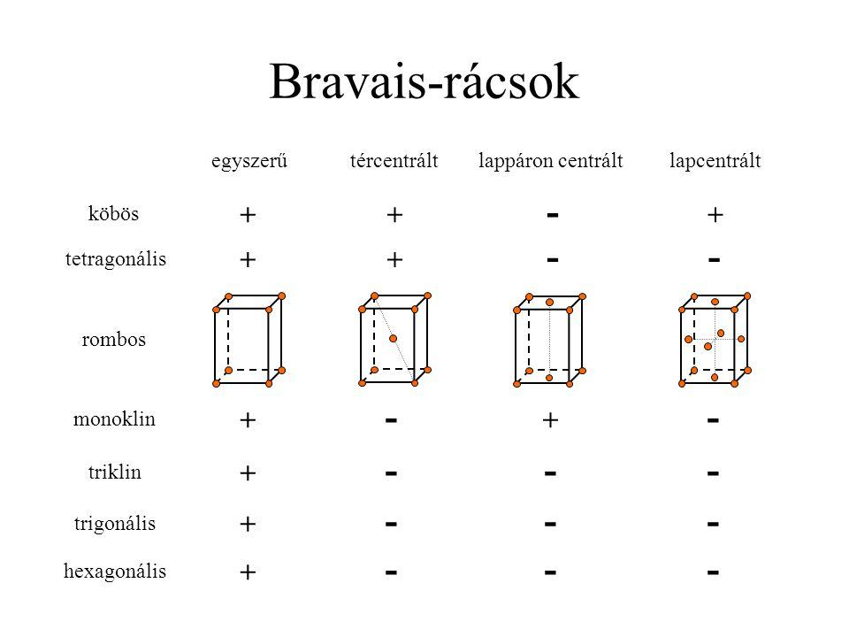 Bravais-rácsok - - - - - - + + + + + + egyszerű tércentrált
