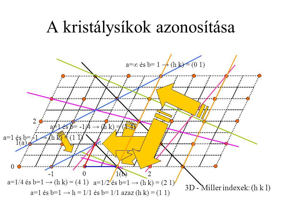 A kristálysíkok azonosítása