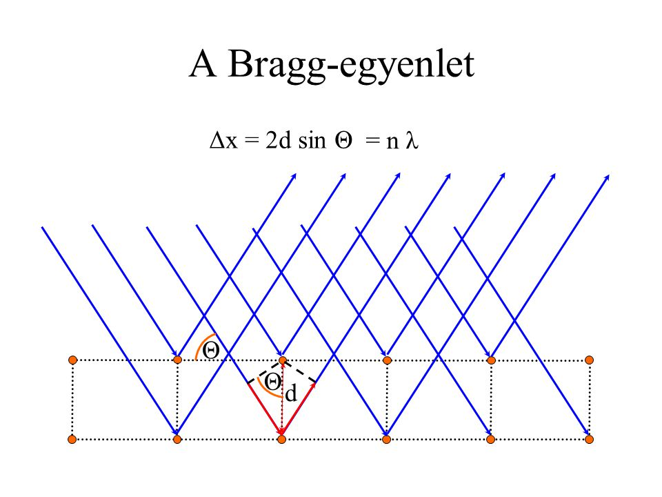 A Bragg-egyenlet Δx = 2d sin Θ = n λ Θ Θ d