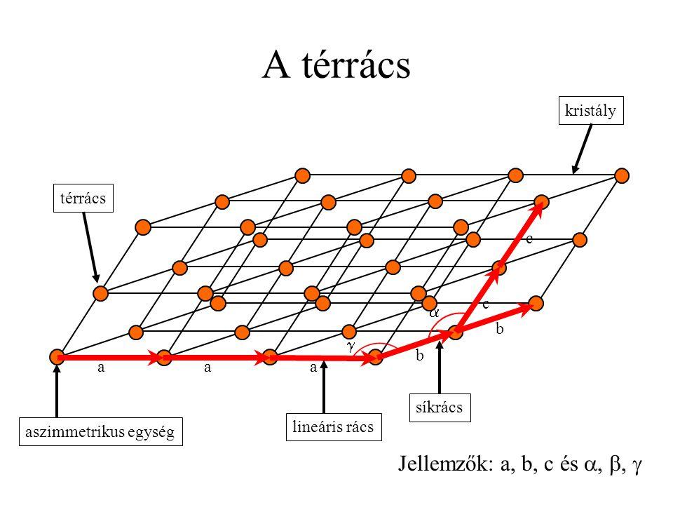 A térrács Jellemzők: a, b, c és a, b,  kristály térrács c a c b g b
