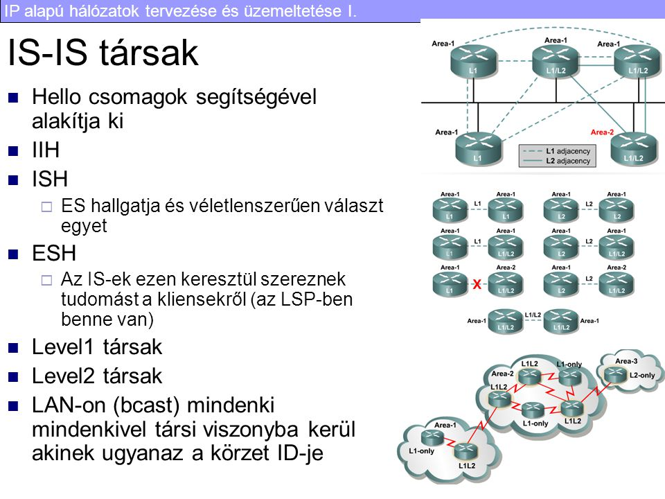 IS-IS társak Hello csomagok segítségével alakítja ki IIH ISH ESH