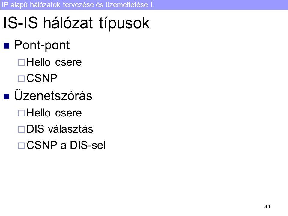 IS-IS hálózat típusok Pont-pont Üzenetszórás Hello csere CSNP