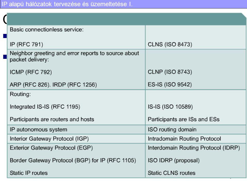 OSI protokollok Kapcsolatmenetes Hálózati Szolgáltatás (CLNS Conectionless Network Service)