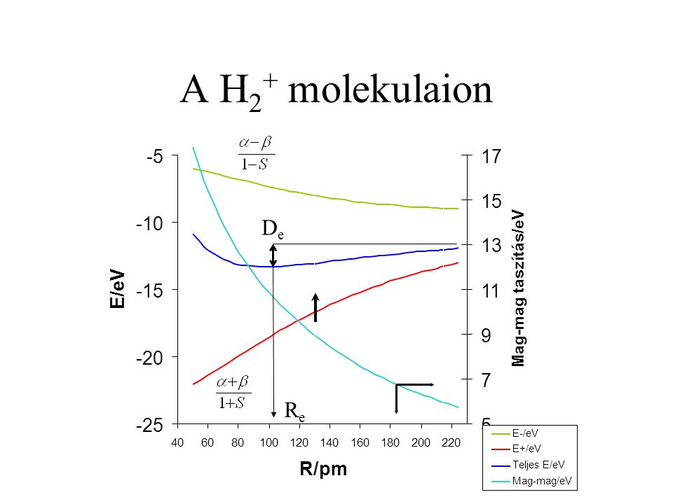 A H2+ molekulaion De Re -25 -20 -15 -10 -5 R/pm E/eV 5 7 9 11 13 15 17