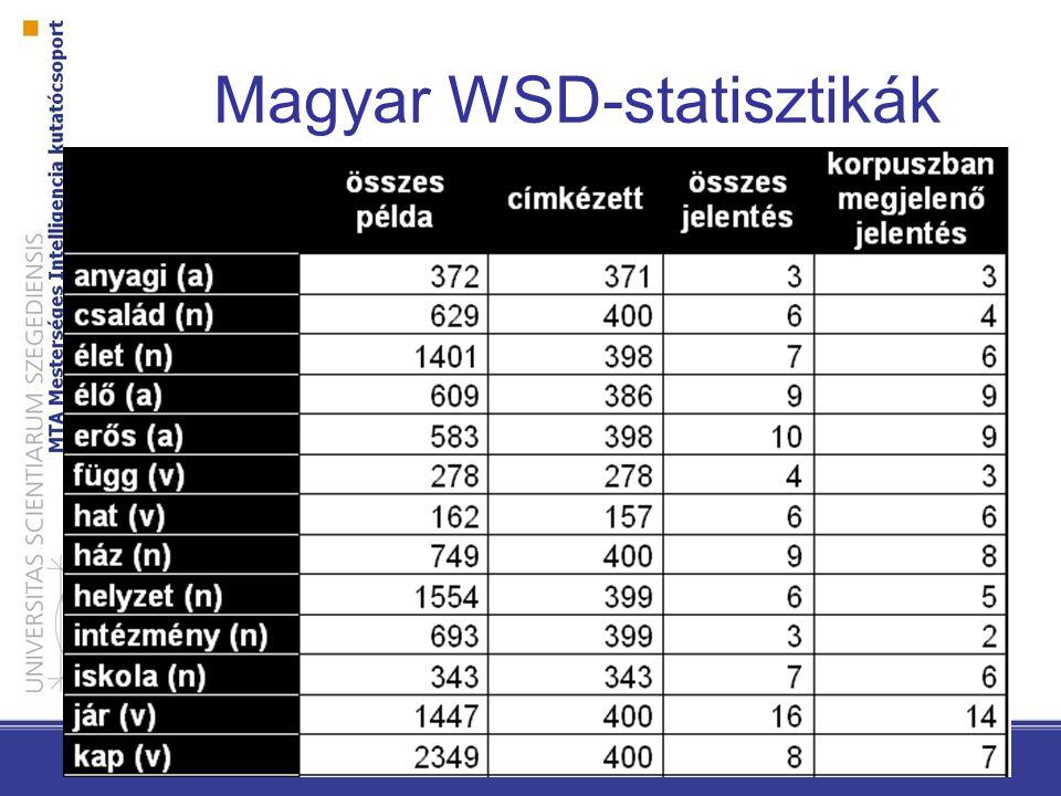 Magyar WSD-statisztikák