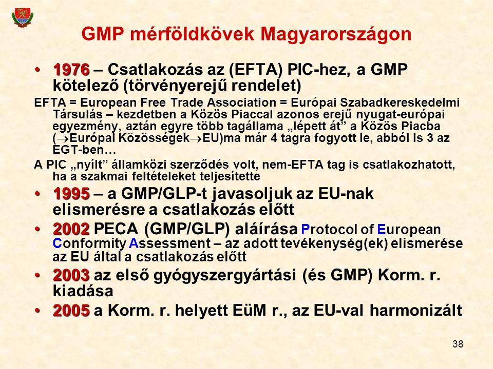 GMP mérföldkövek Magyarországon
