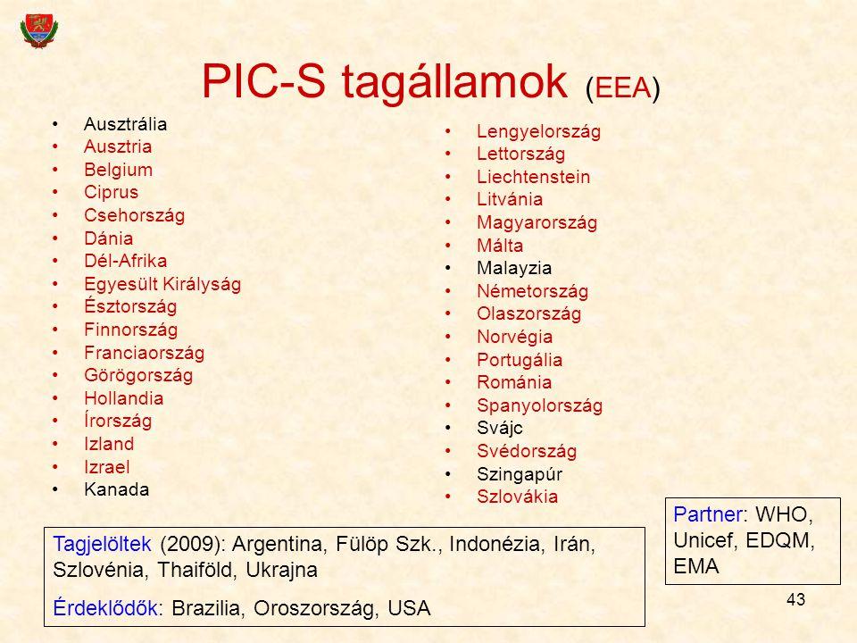 PIC-S tagállamok (EEA)