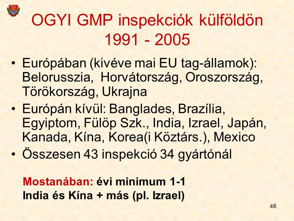 OGYI GMP inspekciók külföldön 1991 - 2005
