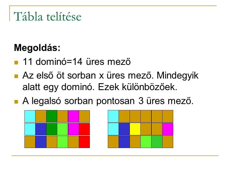 Tábla telítése Megoldás: 11 dominó=14 üres mező