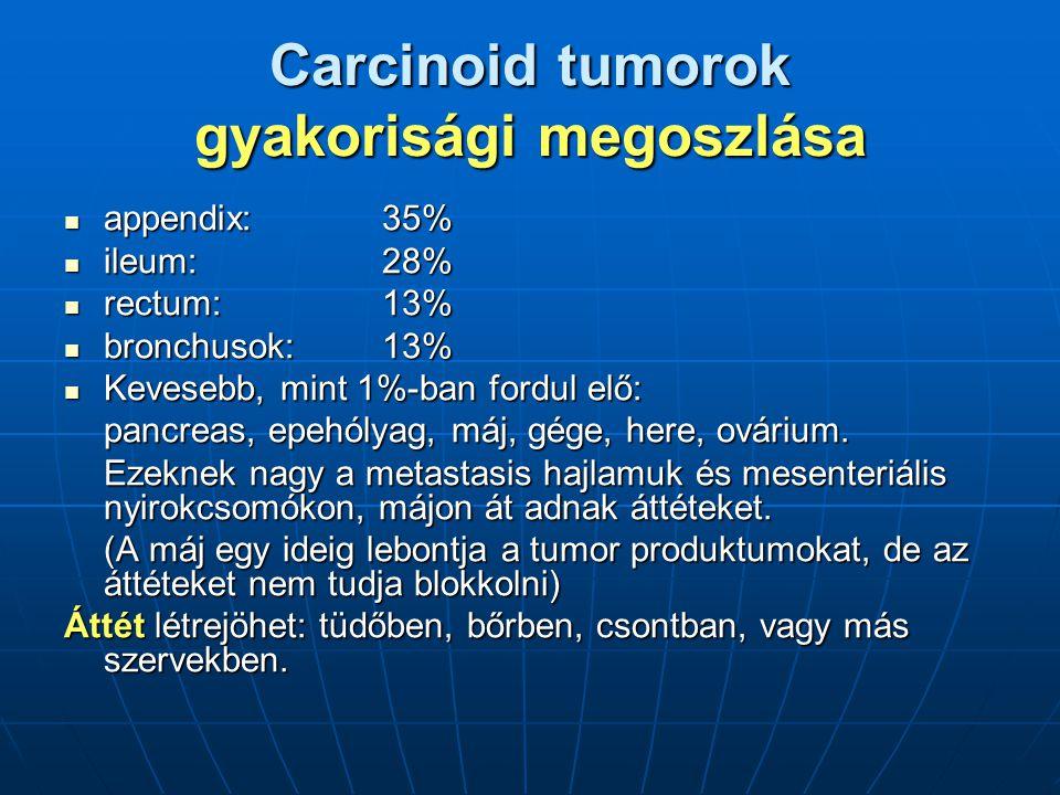 Carcinoid tumorok gyakorisági megoszlása