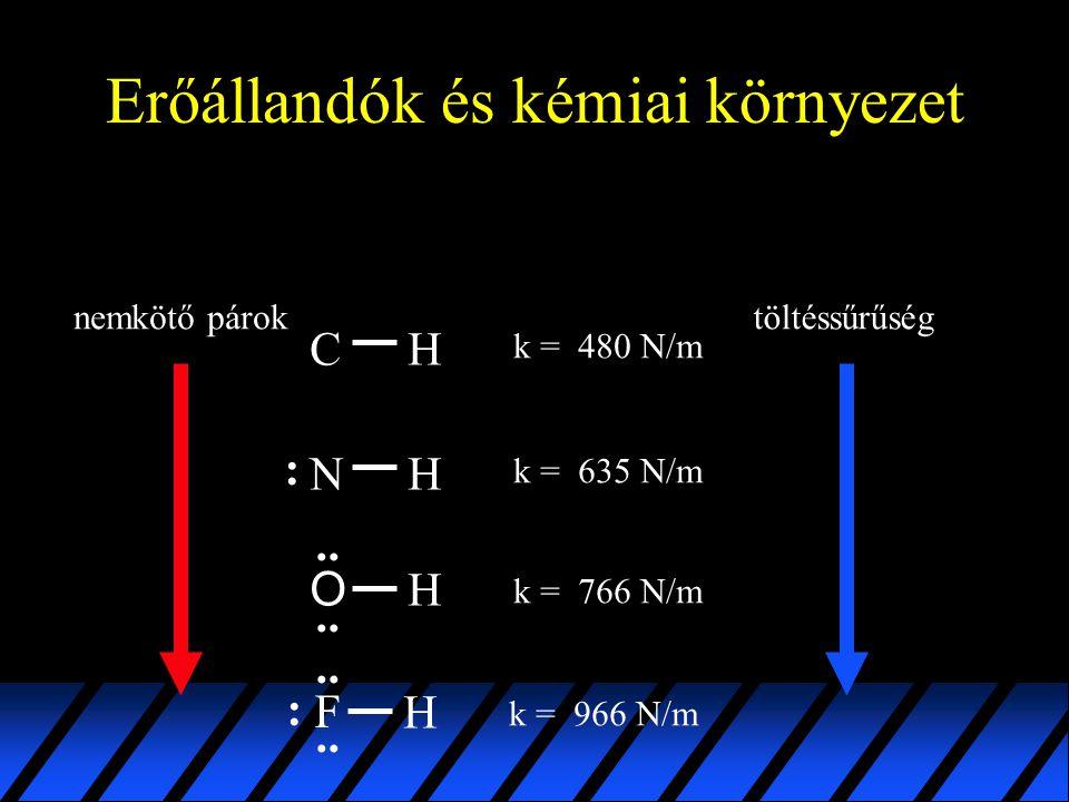 Erőállandók és kémiai környezet
