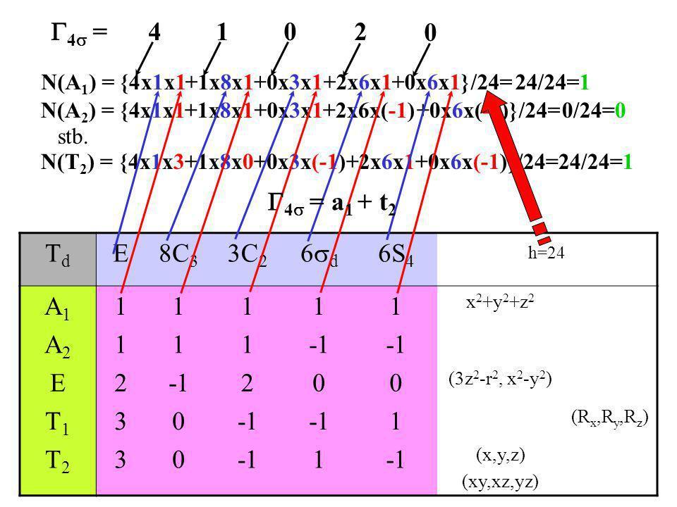 G4s = 4 1 2 G4s = a1 + t2 Td E 8C3 3C2 6d 6S4 h=24 A1 1 A2 -1 2 T1 3