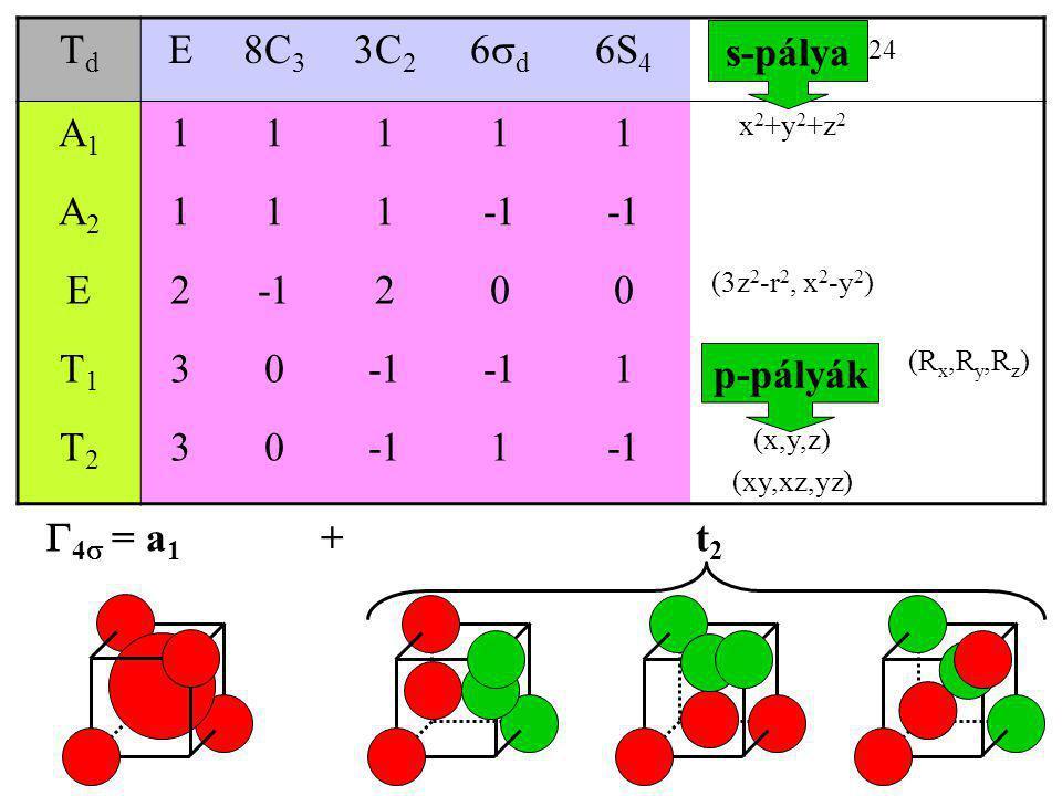 Td E 8C3 3C2 6d 6S4 h=24 A1 1 A2 -1 2 T1 3 T2 s-pálya p-pályák