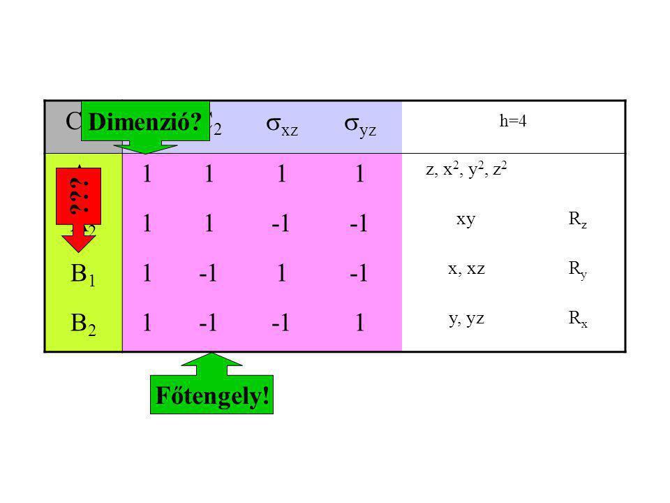 C2v E C2 xz syz h=4 A1 1 A2 -1 B1 B2 Dimenzió Főtengely!