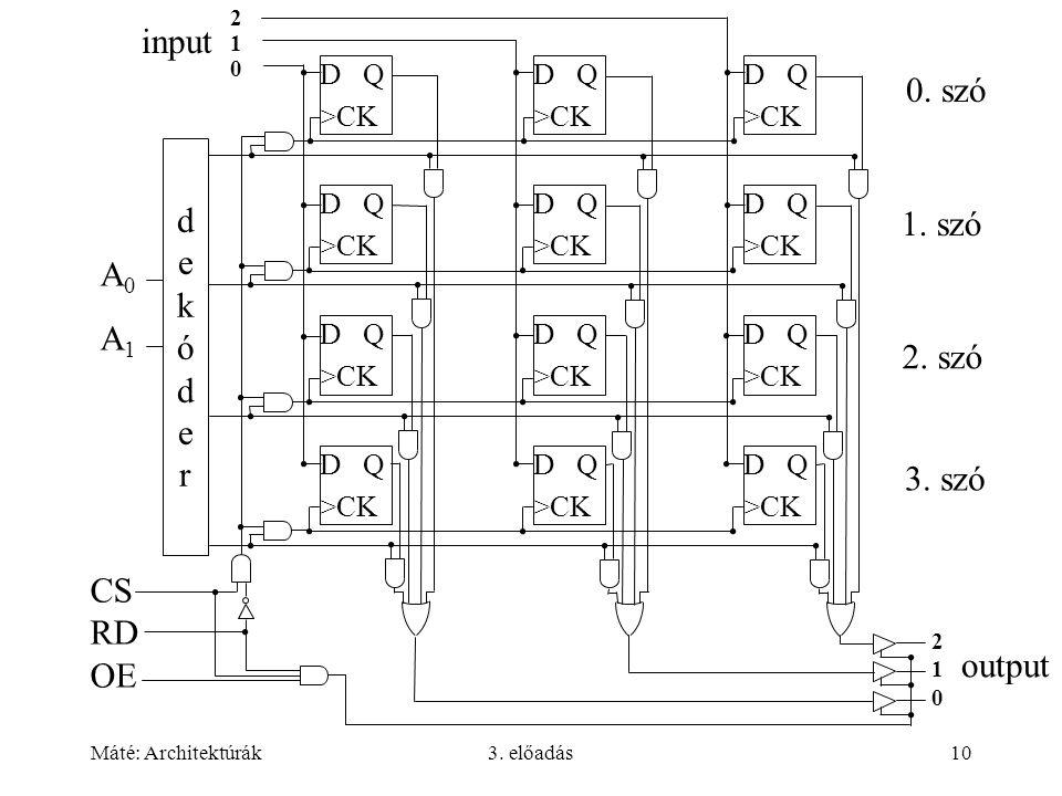 input 0. szó dekóder 1. szó A0 A1 2. szó 3. szó CS RD OE output D Q