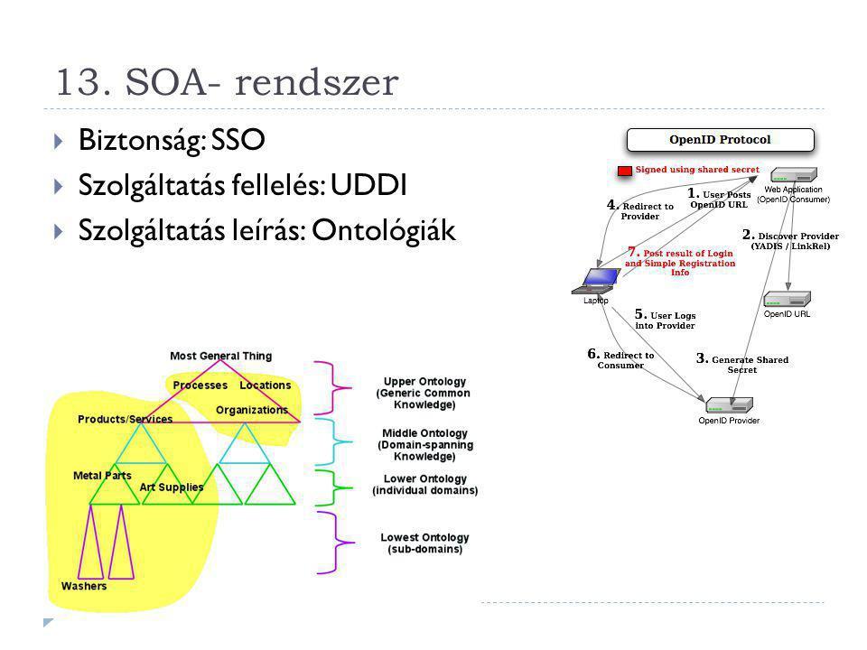 13. SOA- rendszer Biztonság: SSO Szolgáltatás fellelés: UDDI
