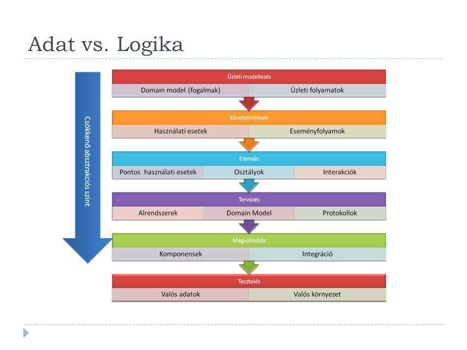Adat vs. Logika