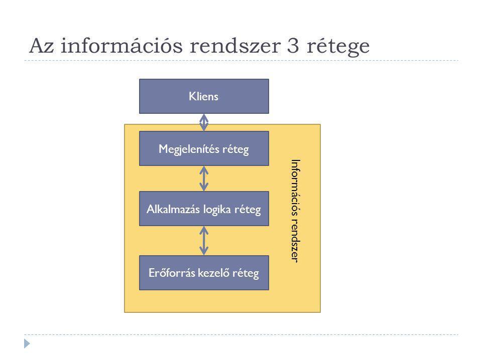 Az információs rendszer 3 rétege