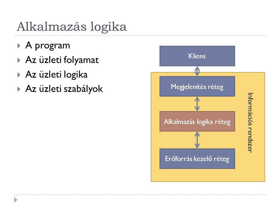 Alkalmazás logika A program Az üzleti folyamat Az üzleti logika